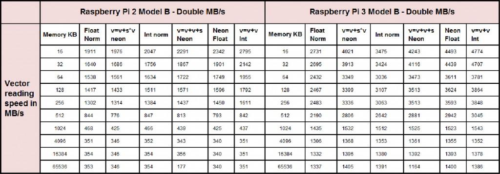 NEON-speed-test-v1.0