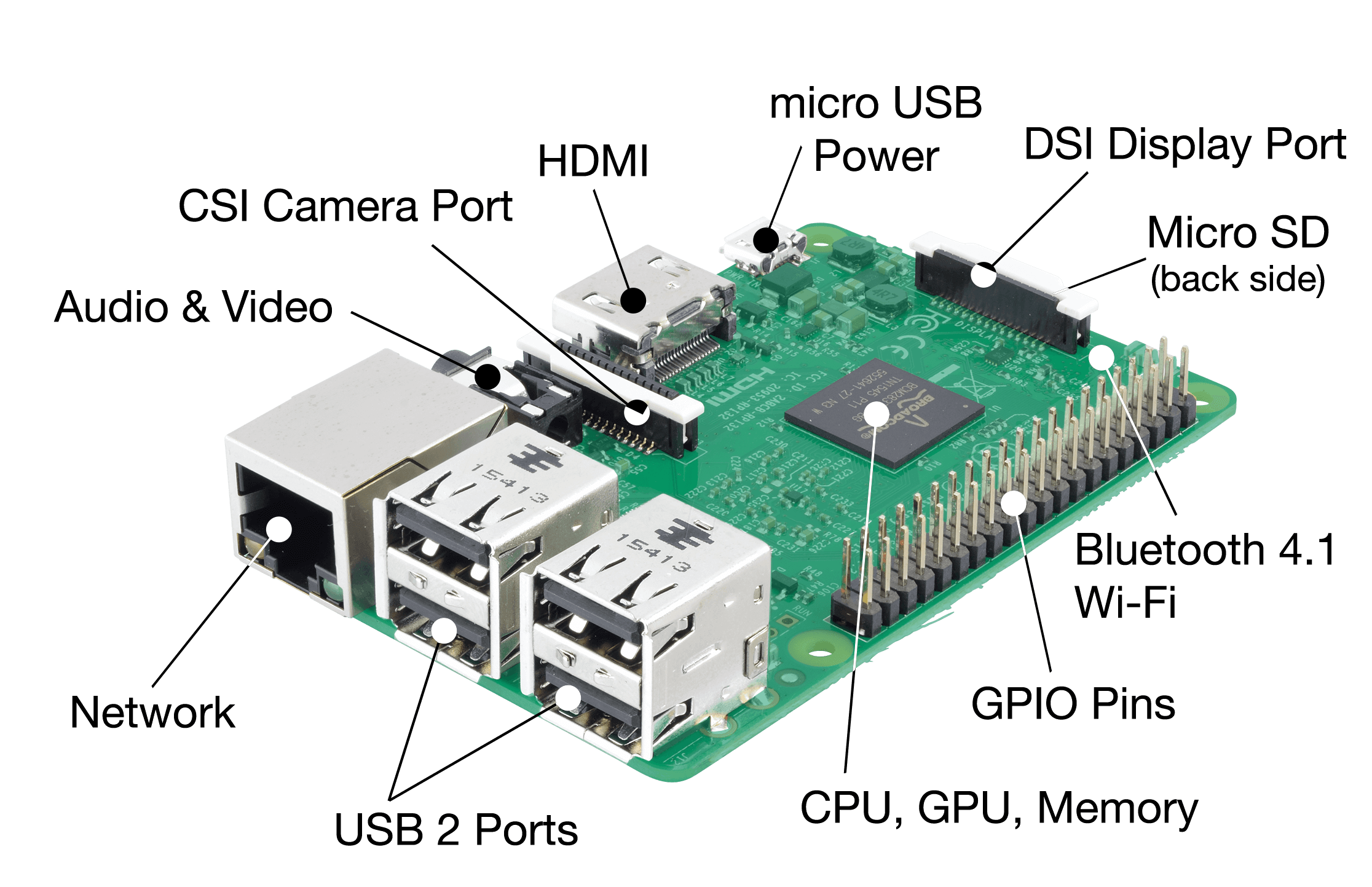 Intel Edison Vs Raspberry Pi 3 Which One Is Better For Beginners The B Circuit Board